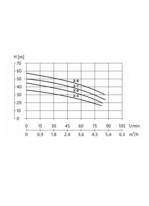 pompa multi x-5 wykres